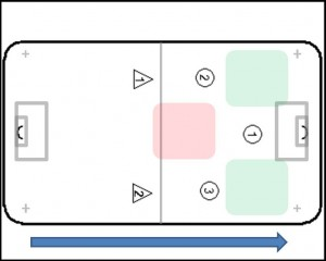 2-2-1 Floorball system, tactics, set up